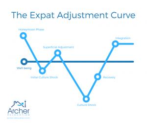 Expat Adjustment